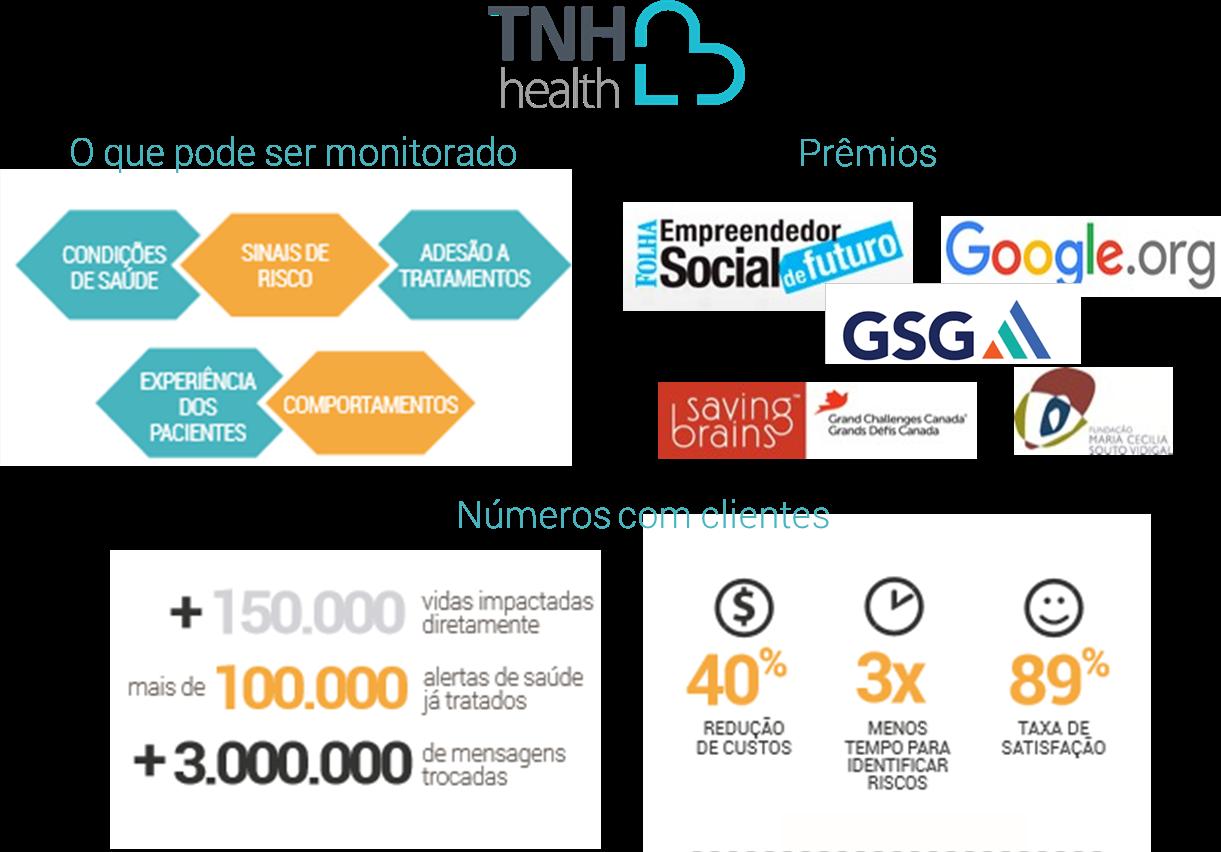 Quadro geral de resultados, prêmios e números da TNH Health