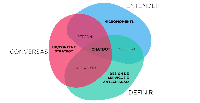 Design de conversas para chatbots